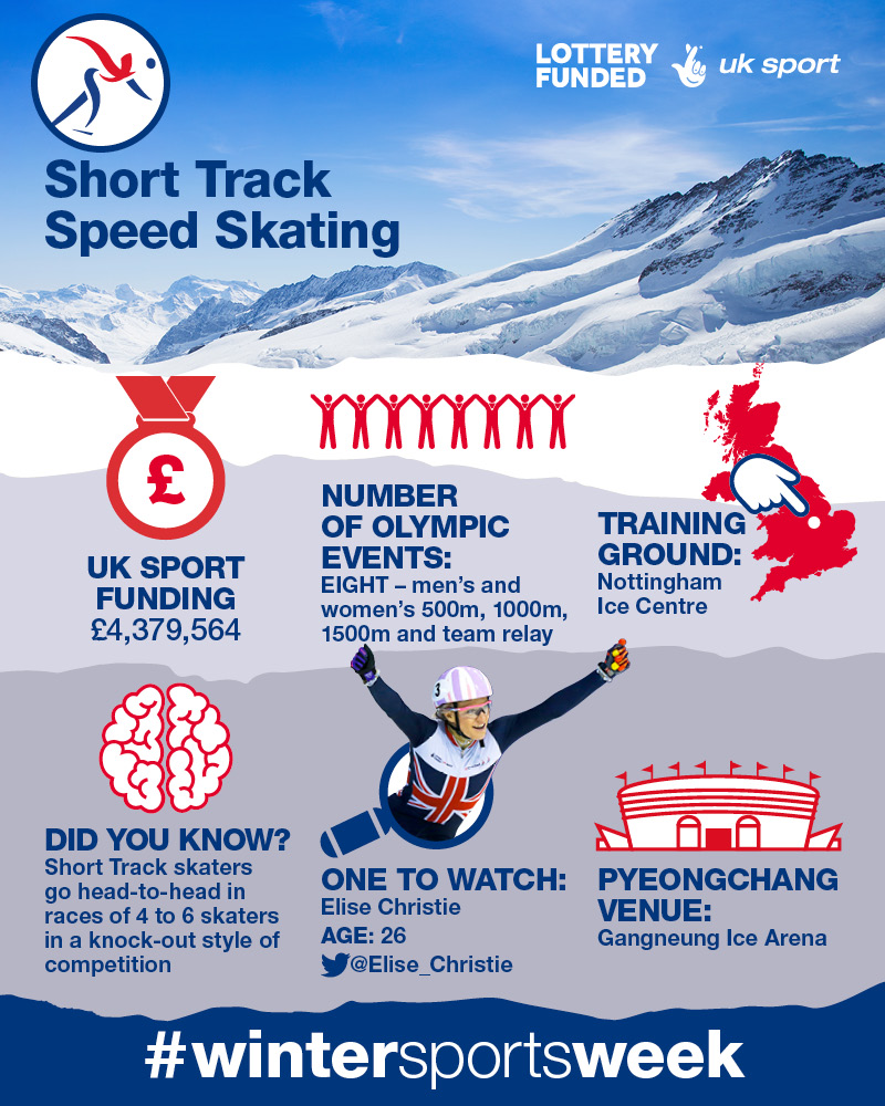 Infographic - Short Track Speed Skating